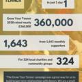 GYT 2018 infographic