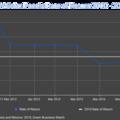 Solar Panel Rate of Return 2019