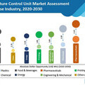 Temperature Control Unit Market Study By Fact.MR
