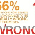 66% of Britons now believe tax avoidance to be morally wrong
