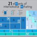 21 Elements of International Marketing