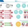 An infographic highlighting some of tghe key findings of the Horizon Scan Report