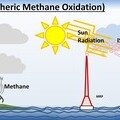 EAMO removes methane from the atmosphere