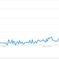 Screen-shot from Google trends