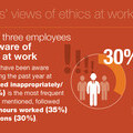 1 in 3 aware of misconduct