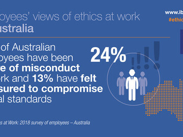 24% are aware of misconduct
