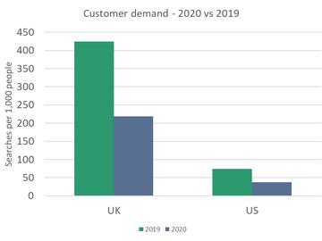 Graph - Customer Demand UK vs USA