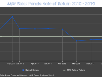 Solar Panel Rate of Return 2019