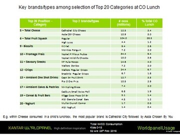 Top brands in packed lunches (Kantar Worldpanel/Children