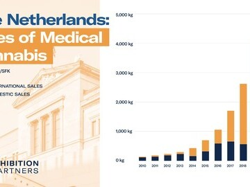 Sales of Medical Cannabis in Netherlands