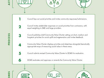 Community Value Charter model image