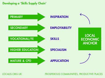 Skills Supply Chain -