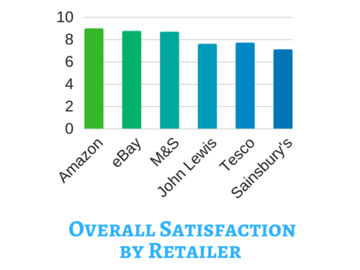 Overall customer satisfaction by retailer