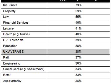 Randstad technology career league table
