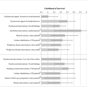 Survival likelihood of medical patients improves from social support