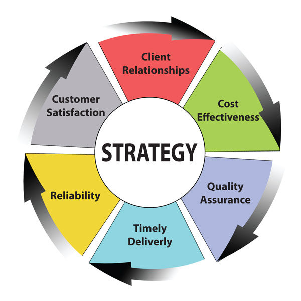 marketing and direct to customer operations strategy A new channel strategy for dell the pc industry's increasing maturity pushed dell to shift its longstanding direct sales model based on the research of sunil chopra.