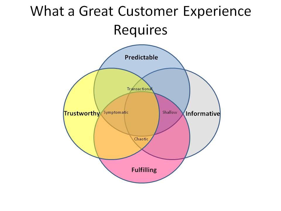 pareto global associates urge businesses to evaluate customer experience strategy 2014